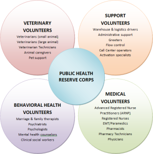 There are so many ways to volunteer in the MRC